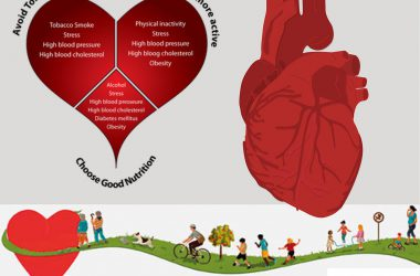 Tips to prevent Heart Disease